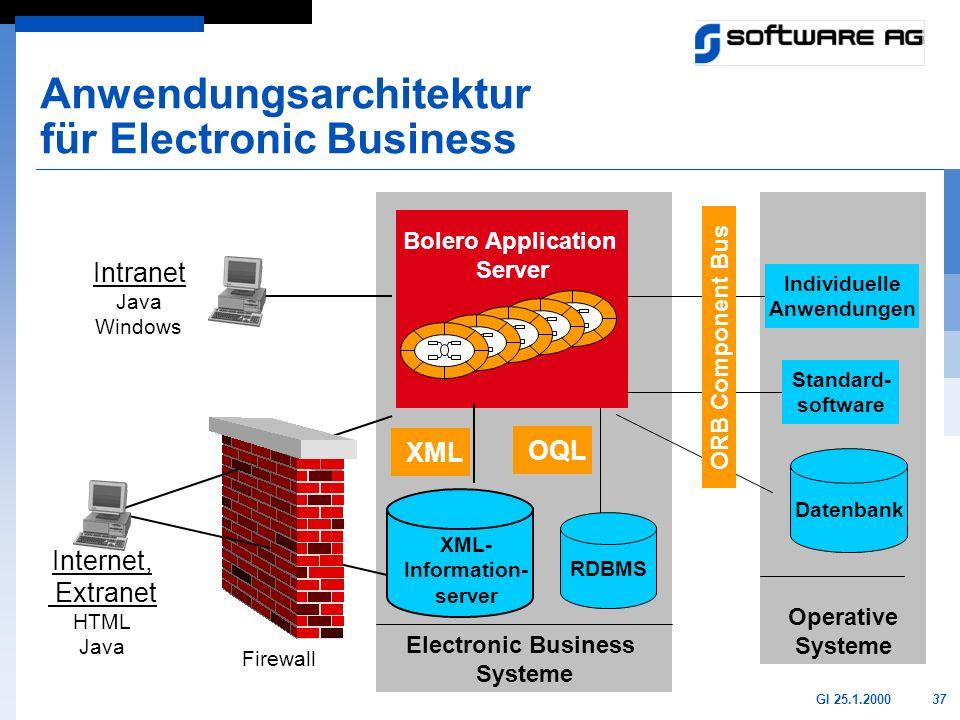 37GI 25.1.2000 Electronic Business Systeme Anwendungsarchitektur für Electronic Business RDBMS Operative Systeme Individuelle Anwendungen Standard- so