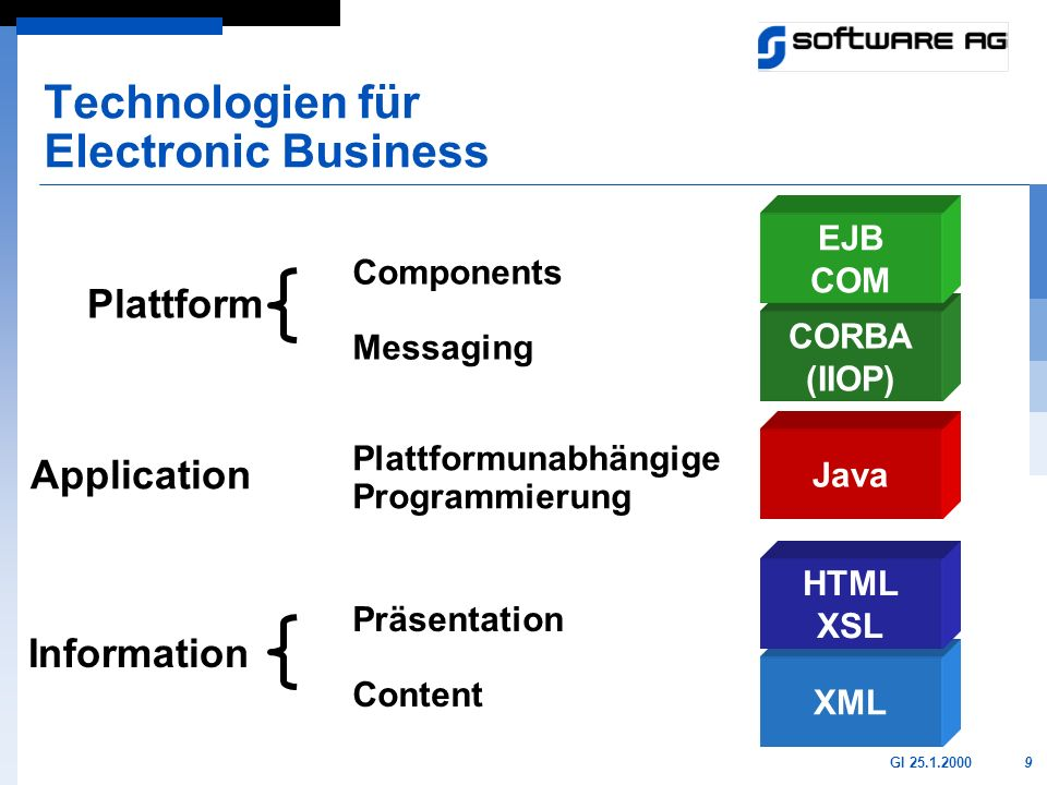 9GI 25.1.2000 Java Plattformunabhängige Programmierung Application XML HTML XSL Information Präsentation Content CORBA (IIOP) EJB COM Plattform Compon