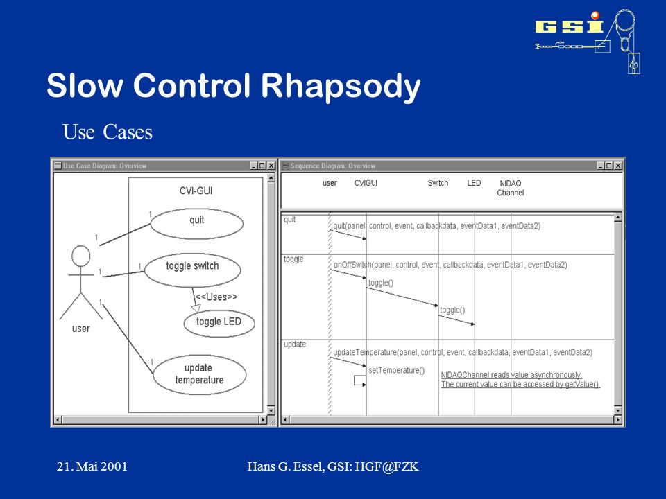 21. Mai 2001Hans G. Essel, GSI: HGF@FZK Slow Control Rhapsody Use Cases