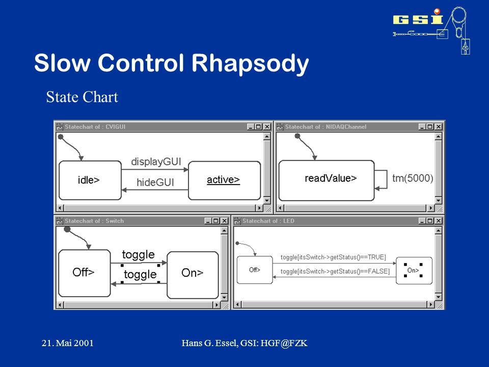 21. Mai 2001Hans G. Essel, GSI: HGF@FZK Slow Control Rhapsody State Chart