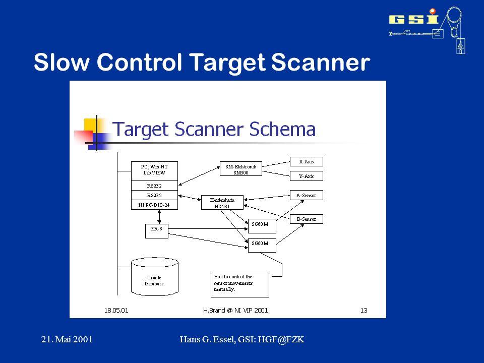 21. Mai 2001Hans G. Essel, GSI: HGF@FZK Slow Control Target Scanner