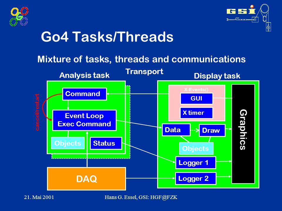 21. Mai 2001Hans G. Essel, GSI: HGF@FZK X-Events() Go4 Tasks/Threads Mixture of tasks, threads and communications Data Status Logger 1 GUI Event Loop