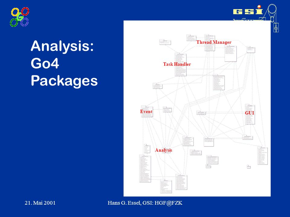 21. Mai 2001Hans G. Essel, GSI: HGF@FZK Analysis: Go4 Packages Task Handler Thread Manager GUI Event Analysis