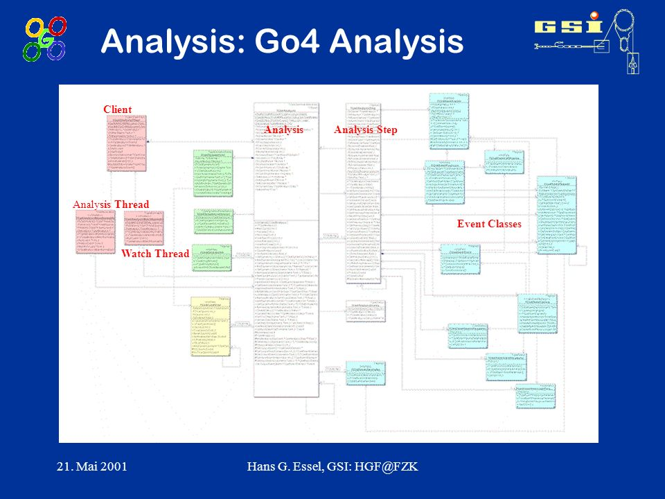 21. Mai 2001Hans G. Essel, GSI: HGF@FZK Analysis: Go4 Analysis AnalysisAnalysis Step Event Classes Client Analysis Thread Watch Thread