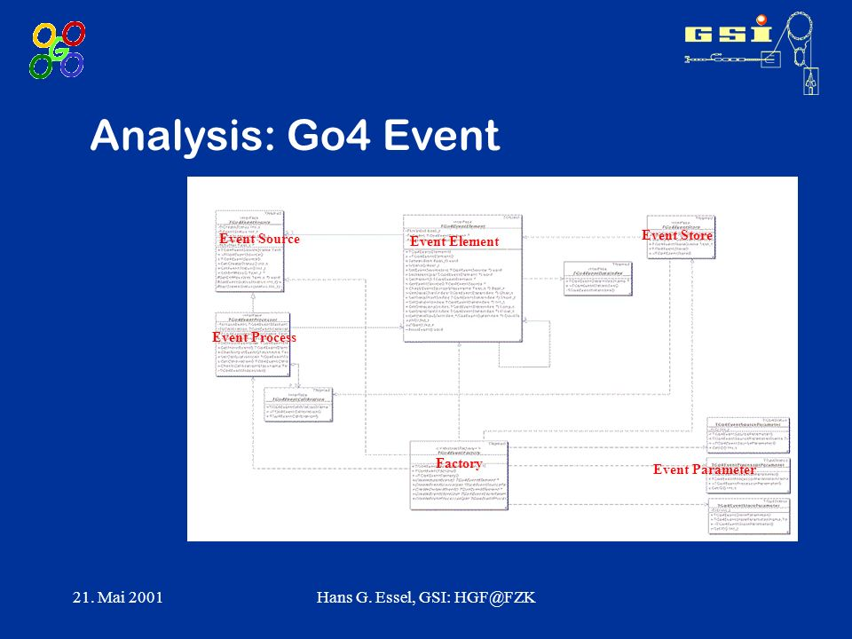 21. Mai 2001Hans G. Essel, GSI: HGF@FZK Analysis: Go4 Event Factory Event Source Event Process Event Element Event Store Event Parameter