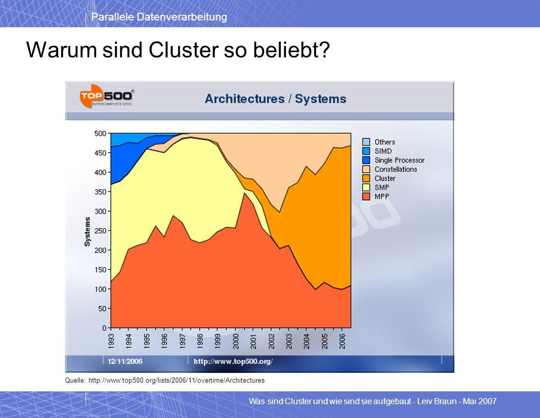 Parallele Datenverarbeitung Was sind Cluster und wie sind sie aufgebaut - Leiv Braun - Mai 2007 Warum sind Cluster so beliebt? Quelle: http://www.top5