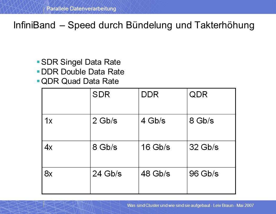 Parallele Datenverarbeitung Was sind Cluster und wie sind sie aufgebaut - Leiv Braun - Mai 2007 InfiniBand – Speed durch Bündelung und Takterhöhung SD