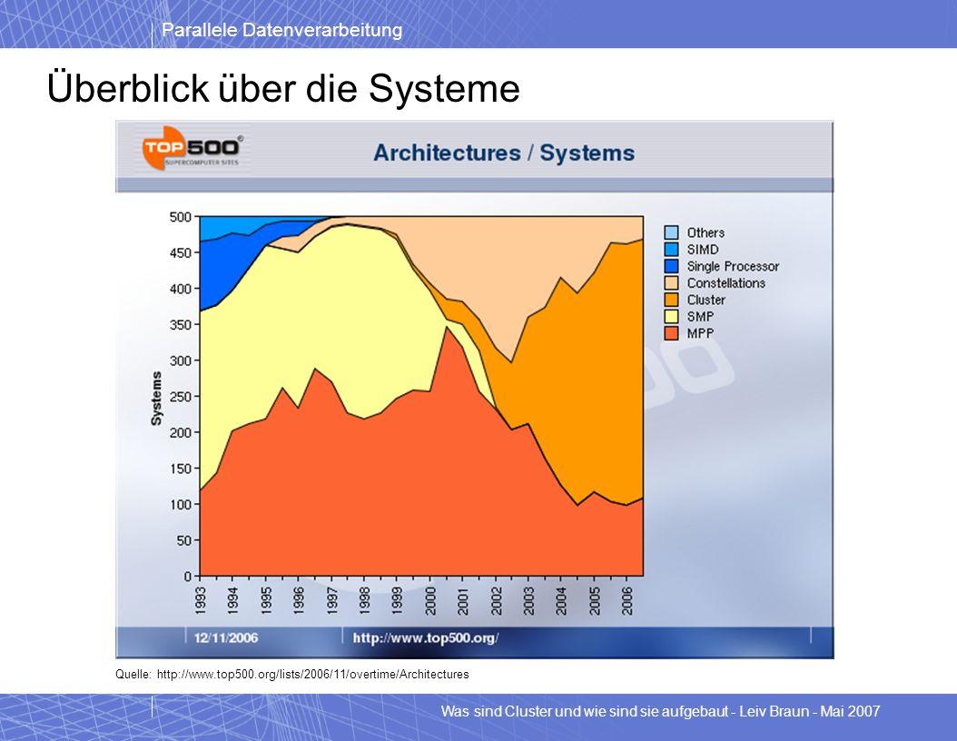 Parallele Datenverarbeitung Was sind Cluster und wie sind sie aufgebaut - Leiv Braun - Mai 2007 Überblick über die Systeme Quelle: http://www.top500.o