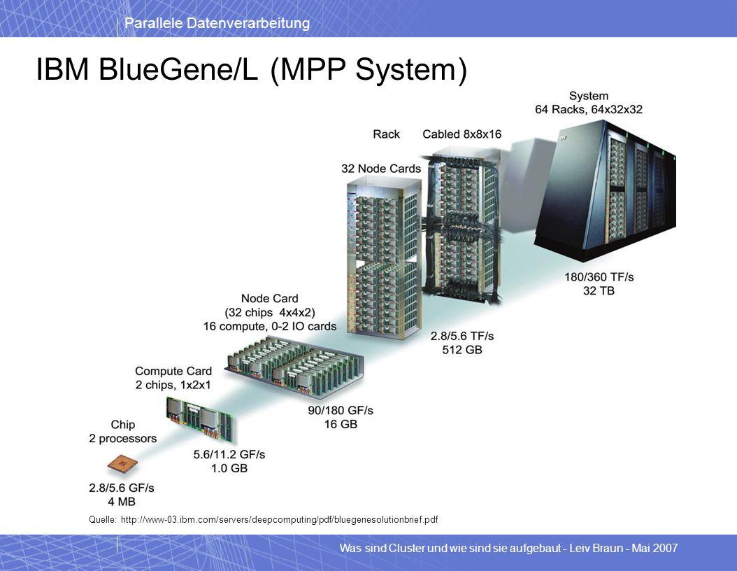 Parallele Datenverarbeitung Was sind Cluster und wie sind sie aufgebaut - Leiv Braun - Mai 2007 Cluster mehrere Rechner im Verbund – Oft SMP Nodes – Ein Knoten hat weniger Prozessoren als der Verbund Knoten hat – z.B.