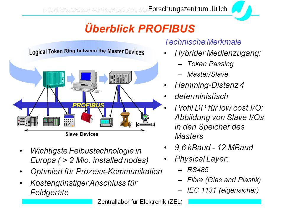 Überblick PROFIBUS Technische Merkmale Hybrider Medienzugang: –Token Passing –Master/Slave Hamming-Distanz 4 deterministisch Profil DP für low cost I/