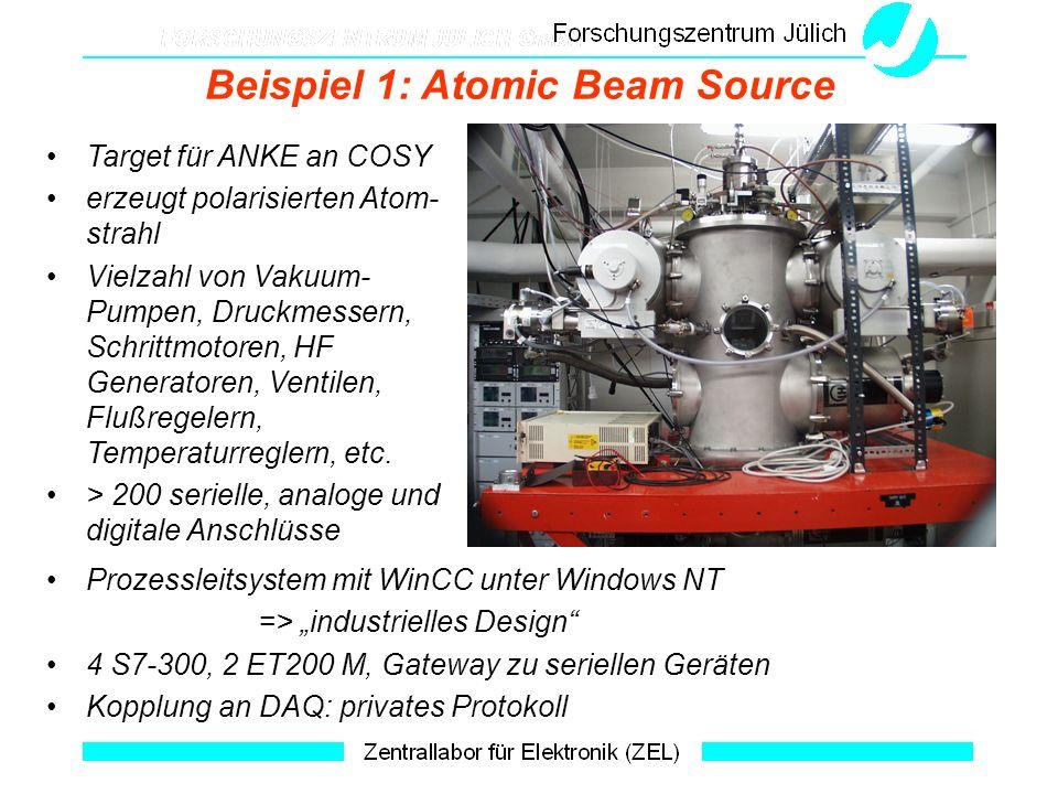 Beispiel 1: Atomic Beam Source Target für ANKE an COSY erzeugt polarisierten Atom- strahl Vielzahl von Vakuum- Pumpen, Druckmessern, Schrittmotoren, H