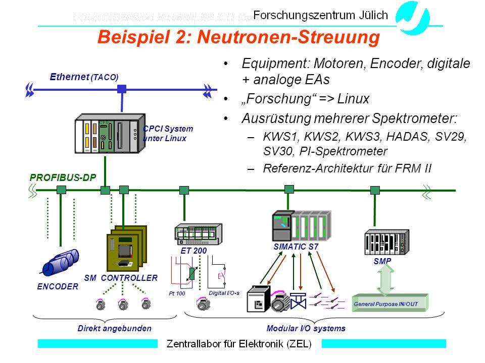 Beispiel 2: Neutronen-Streuung Equipment: Motoren, Encoder, digitale + analoge EAs Forschung => Linux Ausrüstung mehrerer Spektrometer: –KWS1, KWS2, K