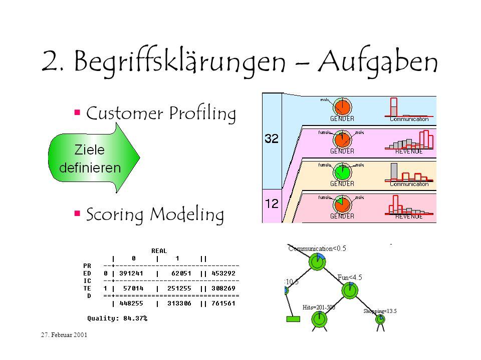 27. Februar 2001 2. Begriffsklärungen – Aufgaben Customer Profiling Scoring Modeling