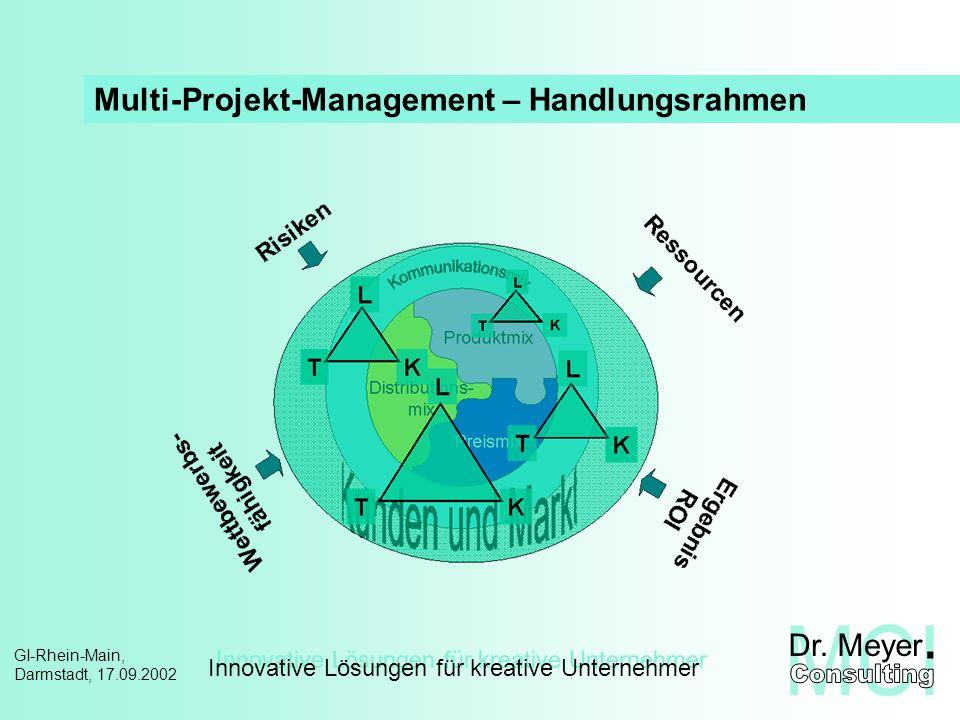 Innovative Lösungen für kreative Unternehmer GI-Rhein-Main, Darmstadt, 17.09.2002 Multi-Projekt-Management – Zielgrößen Ergebnis (ROI) Wettbewerbsfähigkeit Projekt-Risiko Ressourcen optimaler Unternehmeserfolg durch Auswahl der richtigen Projekte