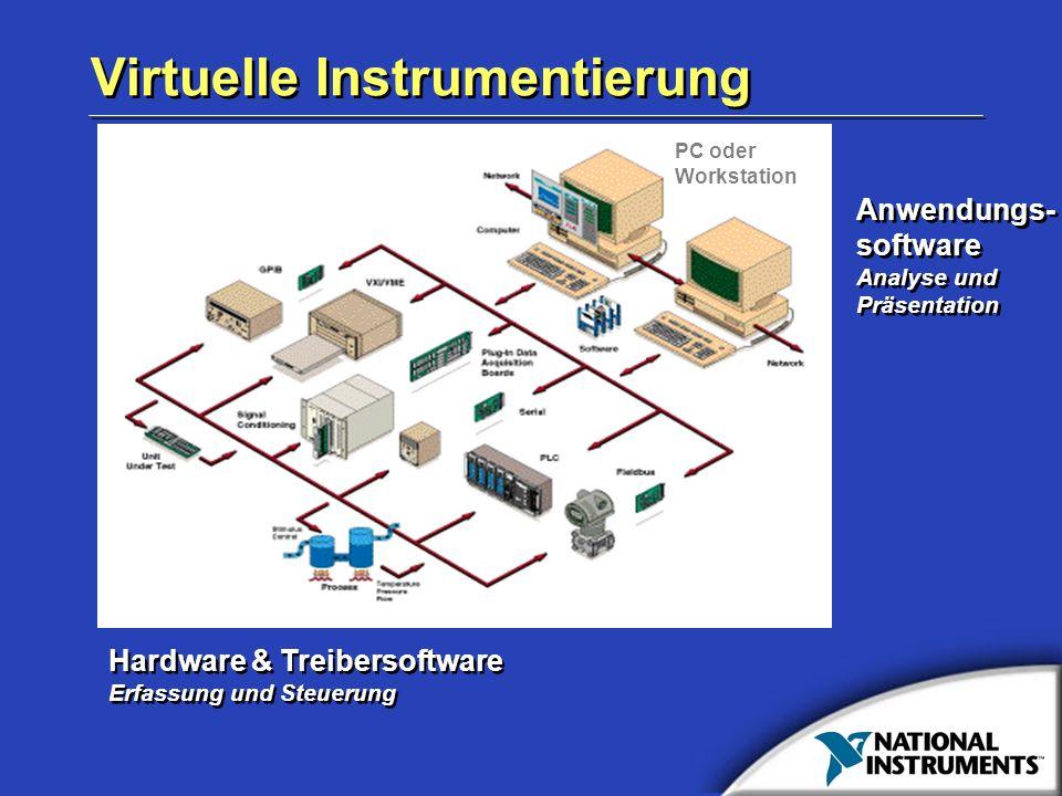Virtuelle Instrumentierung Hardware & Treibersoftware Erfassung und Steuerung Hardware & Treibersoftware Erfassung und Steuerung Anwendungs- software