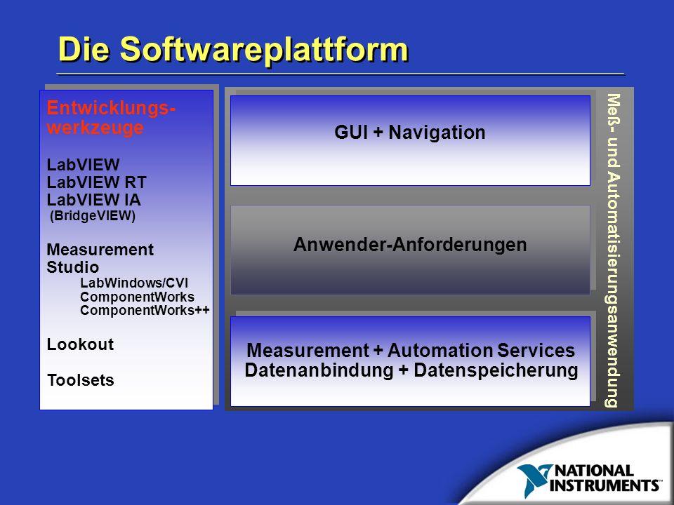 Meß- und Automatisierungsanwendung Measurement + Automation Services Datenanbindung + Datenspeicherung GUI + Navigation Anwender-Anforderungen Entwick
