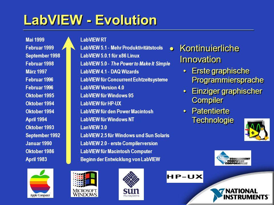 LabVIEW - Evolution Kontinuierliche Innovation Erste graphische Programmiersprache Einziger graphischer Compiler Patentierte Technologie Kontinuierlic