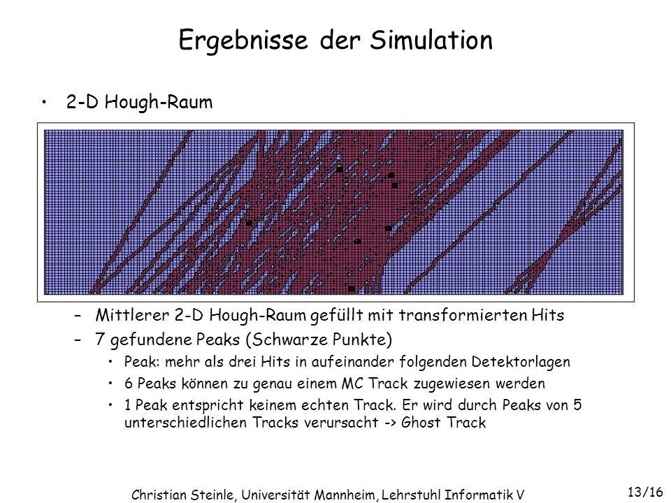 Ergebnisse der Simulation 2-D Hough-Raum –Mittlerer 2-D Hough-Raum gefüllt mit transformierten Hits –7 gefundene Peaks (Schwarze Punkte) Peak: mehr al
