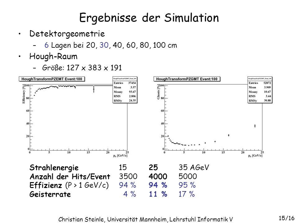 Ergebnisse der Simulation Detektorgeometrie – 6 Lagen bei 20, 30, 40, 60, 80, 100 cm Hough-Raum –Größe: 127 x 383 x 191 Strahlenergie152535 AGeV Anzah
