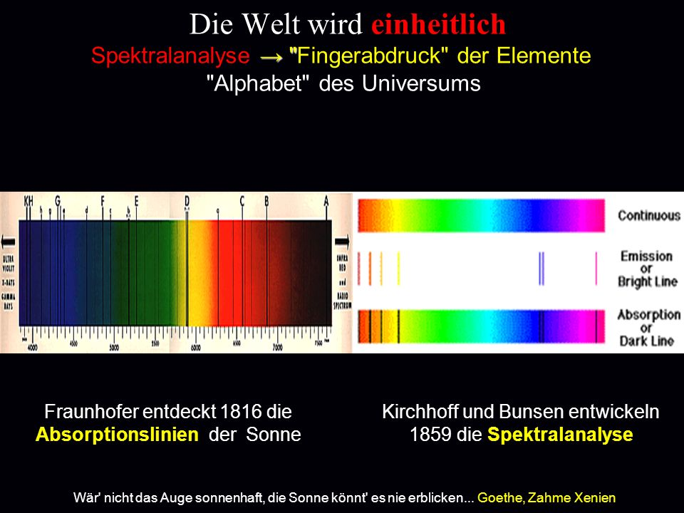 Die Welt wird einheitlich Spektralanalyse Fingerabdruck der Elemente Alphabet des Universums Fraunhofer entdeckt 1816 die Absorptionslinien der Sonne Kirchhoff und Bunsen entwickeln 1859 die Spektralanalyse Wär nicht das Auge sonnenhaft, die Sonne könnt es nie erblicken...