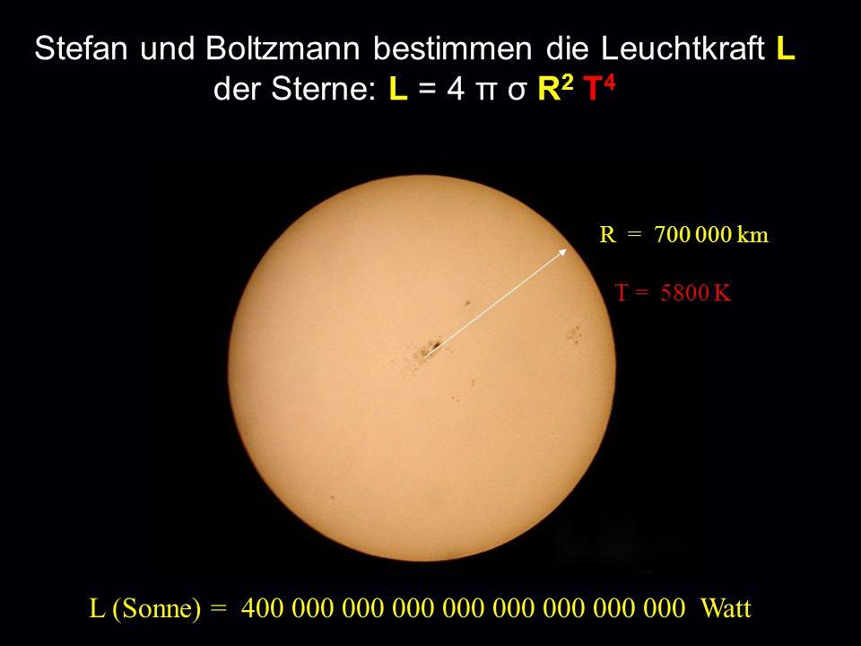 Stefan und Boltzmann bestimmen die Leuchtkraft L der Sterne: L = 4 π σ R 2 T 4 L (Sonne) = 400 000 000 000 000 000 000 000 000 Watt R = 700 000 km T =
