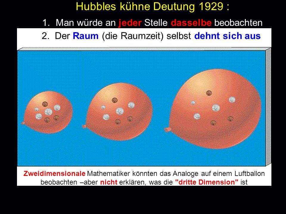 Hubbles kühne Deutung 1929 : 1. Man würde an jeder Stelle dasselbe beobachten 2. Der Raum (die Raumzeit) selbst dehnt sich aus Zweidimensionale Mathem