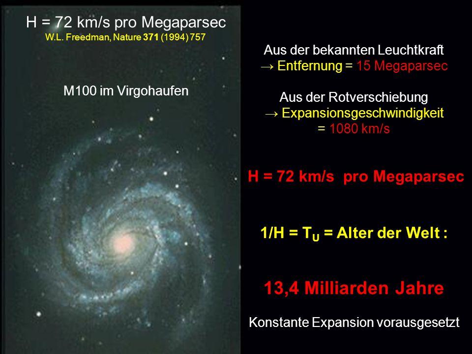 Aus der bekannten Leuchtkraft Entfernung = 15 Megaparsec Aus der Rotverschiebung Expansionsgeschwindigkeit = 1080 km/s H = 72 km/s pro Megaparsec 1/H