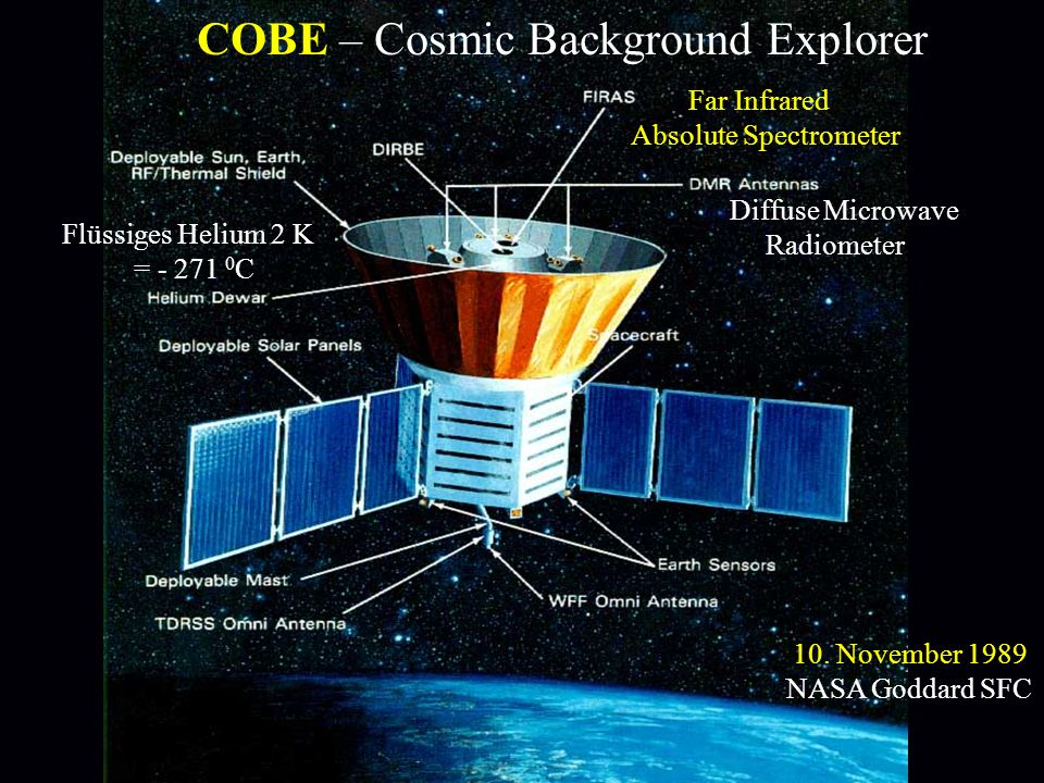 COBE – Cosmic Background Explorer Far Infrared Absolute Spectrometer Diffuse Microwave Radiometer 10. November 1989 NASA Goddard SFC Flüssiges Helium