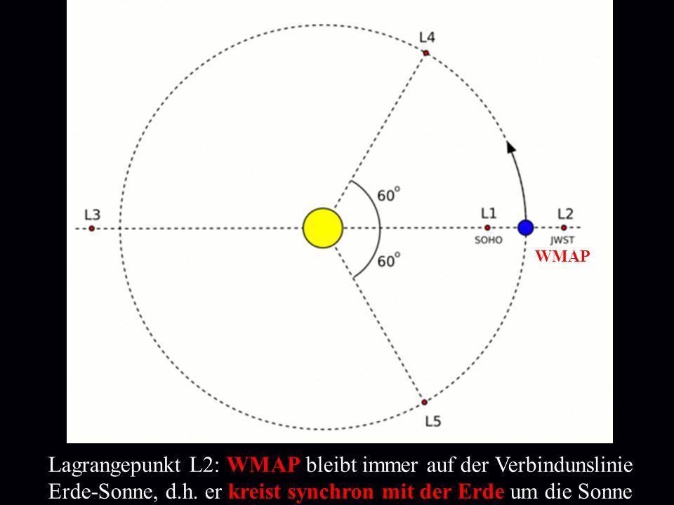 WMAP Lagrangepunkt L2: WMAP bleibt immer auf der Verbindunslinie Erde-Sonne, d.h. er kreist synchron mit der Erde um die Sonne