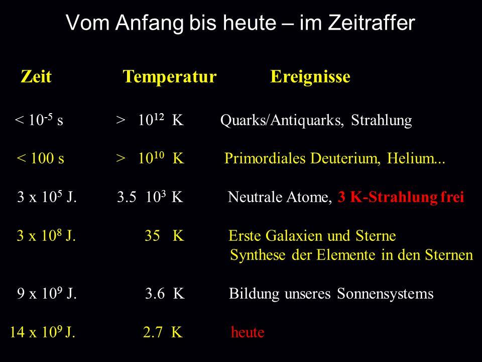 Vom Anfang bis heute – im Zeitraffer Zeit Temperatur Ereignisse 10 12 K Quarks/Antiquarks, Strahlung 10 10 K Primordiales Deuterium, Helium... 3 x 10