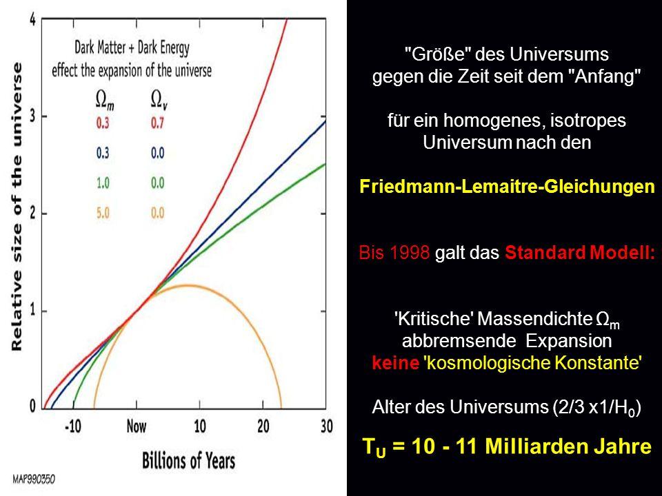 Größe des Universums gegen die Zeit seit dem Anfang für ein homogenes, isotropes Universum nach den Friedmann-Lemaitre-Gleichungen Bis 1998 galt das Standard Modell: Kritische Massendichte Ω m abbremsende Expansion keine kosmologische Konstante Alter des Universums (2/3 x1/H 0 ) T U = 10 - 11 Milliarden Jahre