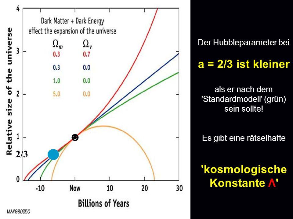 Der Hubbleparameter bei a = 2/3 ist kleiner als er nach dem 'Standardmodell' (grün) sein sollte! Es gibt eine rätselhafte 'kosmologische Konstante Λ'