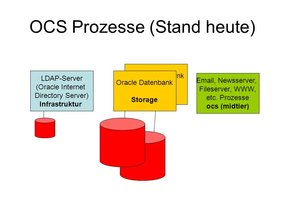 Oracle Datenbank Storage OCS Prozesse (Stand heute) LDAP-Server (Oracle Internet Directory Server) Infrastruktur Oracle Datenbank Storage Email, Newss