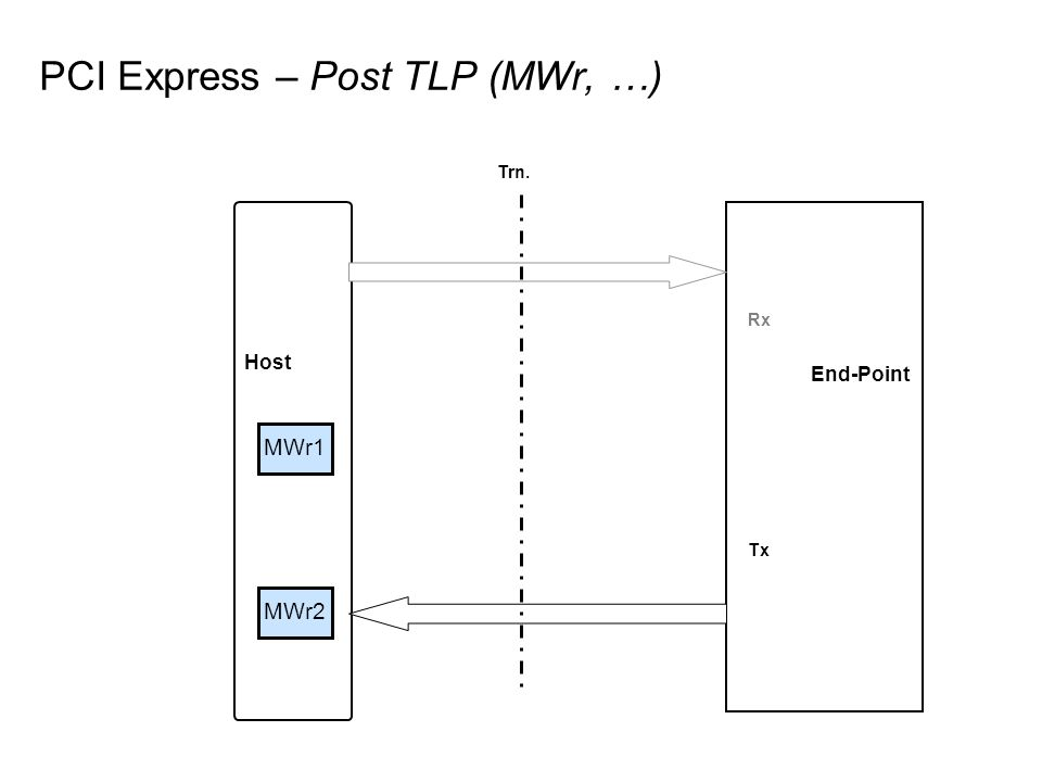 Host End-Point MWr2 PCI Express – Post TLP (MWr, …) Rx Tx Trn. MWr1
