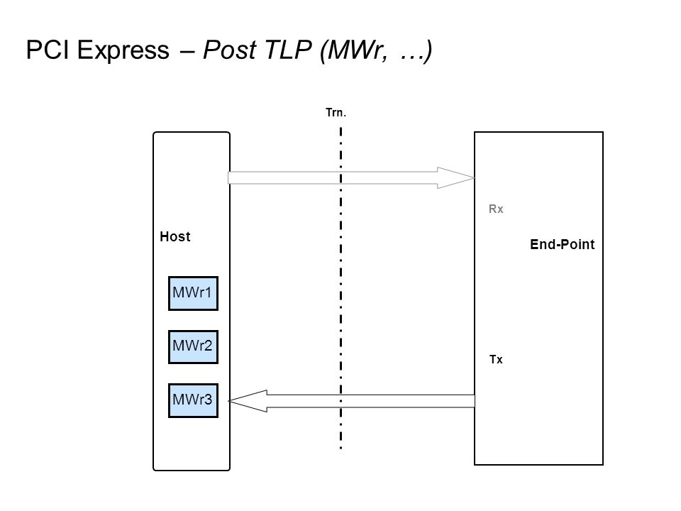Host End-Point MWr3 PCI Express – Post TLP (MWr, …) Rx Tx Trn. MWr2 MWr1