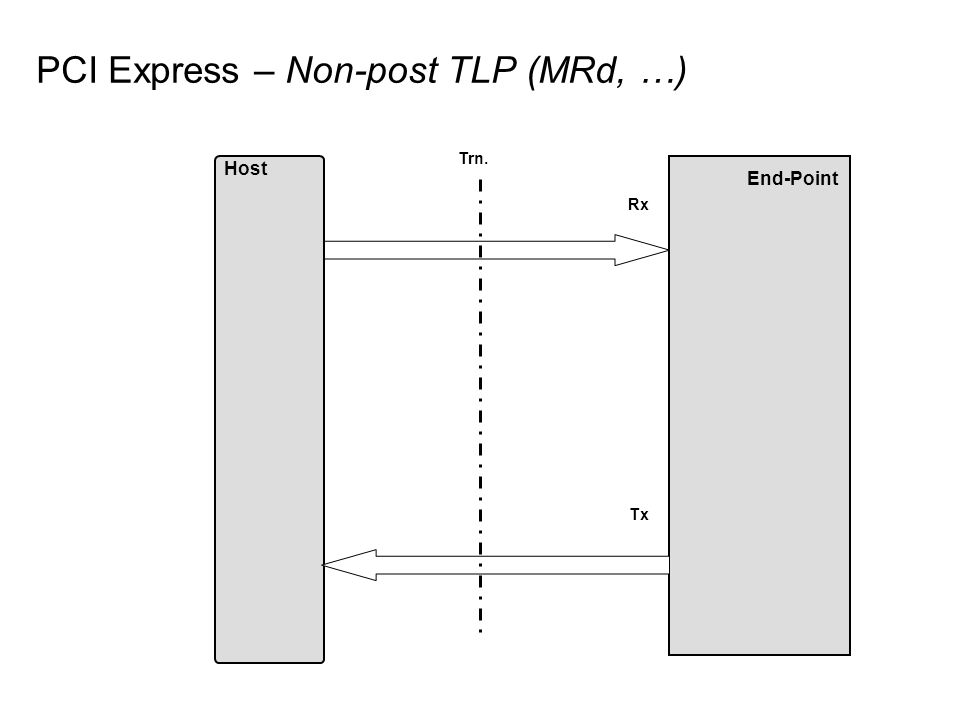 PCI Express – Non-post TLP (MRd, …) End-Point Host Rx Tx Trn.