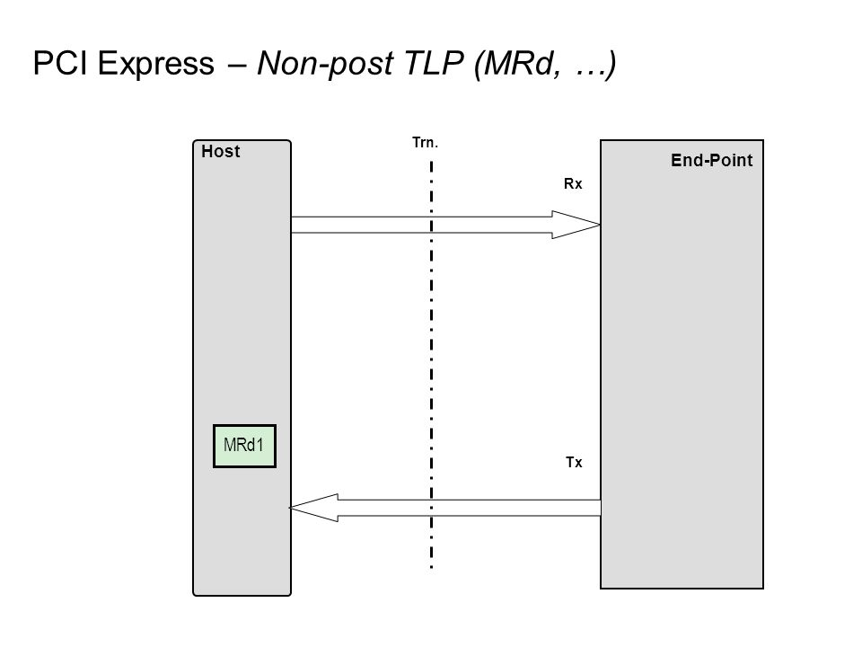 PCI Express – Non-post TLP (MRd, …) End-Point Host Rx Tx MRd1 Trn.