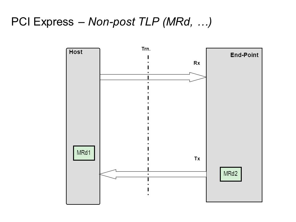 PCI Express – Non-post TLP (MRd, …) End-Point Host Rx Tx MRd1 Trn. MRd2