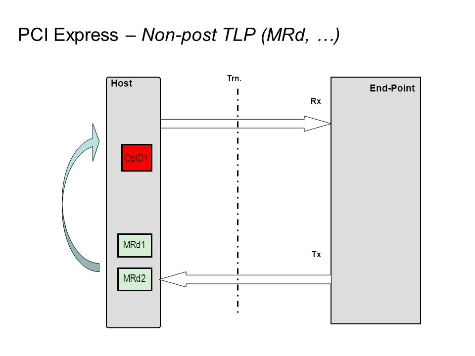PCI Express – Non-post TLP (MRd, …) End-Point Host Rx Tx MRd1 Trn. MRd2 CplD1