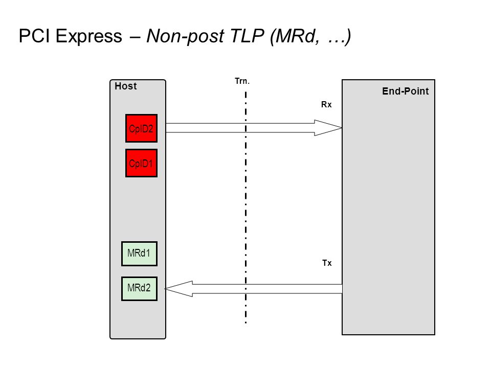 PCI Express – Non-post TLP (MRd, …) End-Point Host Rx Tx MRd1 Trn. MRd2 CplD1 CplD2