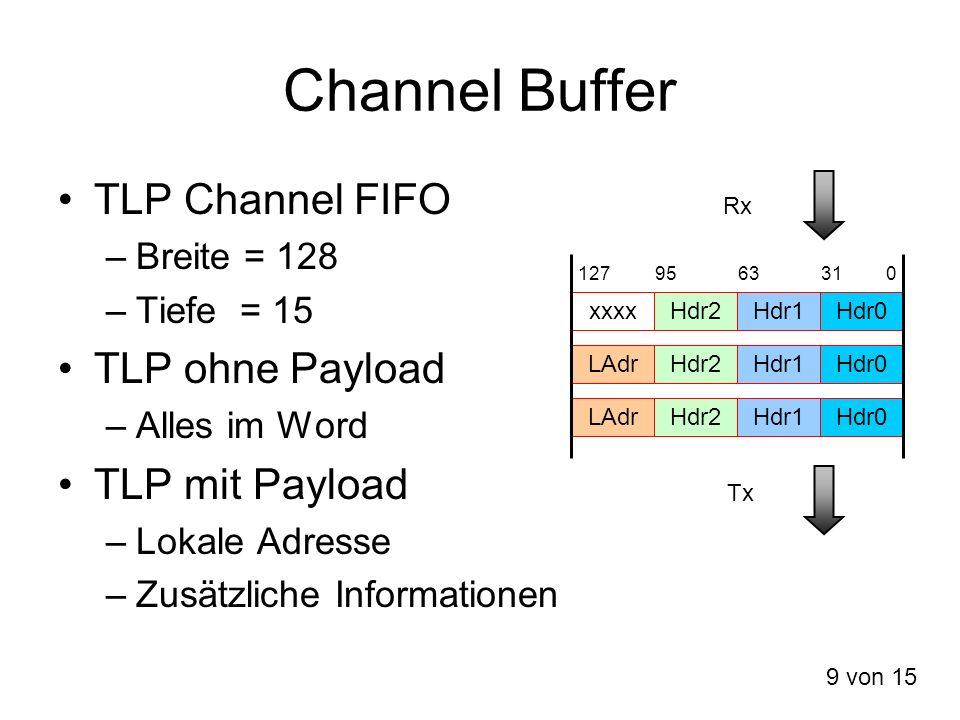Channel Buffer TLP Channel FIFO –Breite = 128 –Tiefe = 15 TLP ohne Payload –Alles im Word TLP mit Payload –Lokale Adresse –Zusätzliche Informationen L