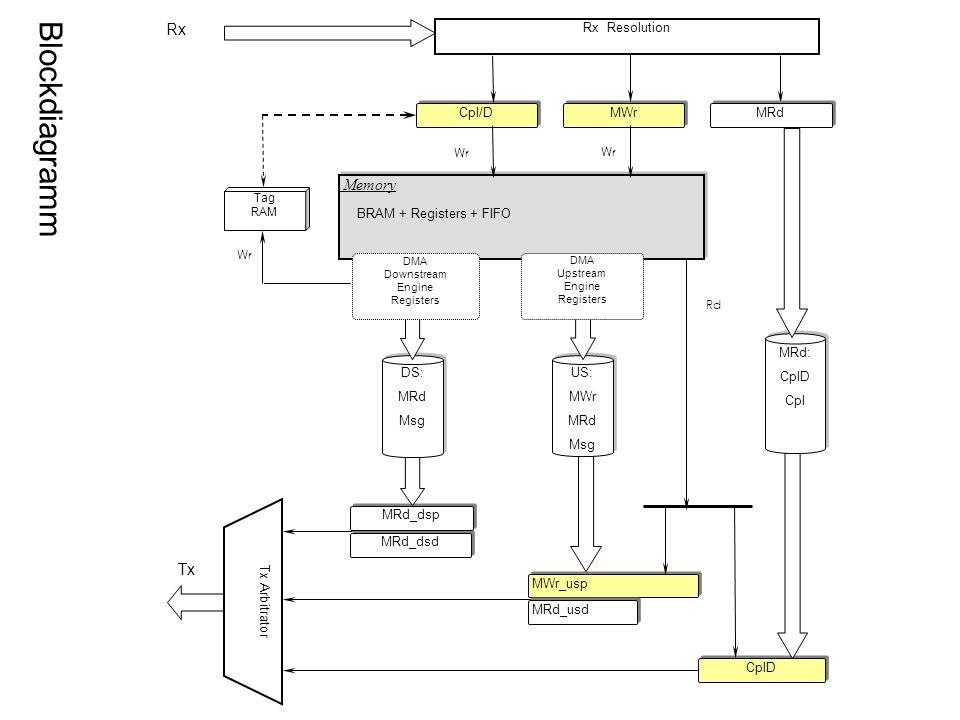 Rx Tx Tx Arbitrator MWr_usp MRd_dsd MRd_usd MRd_dsp Cpl/D MWr Memory BRAM + Registers + FIFO Memory BRAM + Registers + FIFO Tag RAM MRd: CplD Cpl MRd: