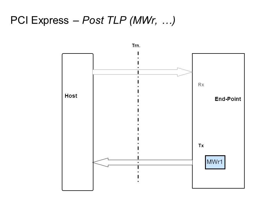 Host End-Point MWr1 PCI Express – Post TLP (MWr, …) Rx Tx Trn.