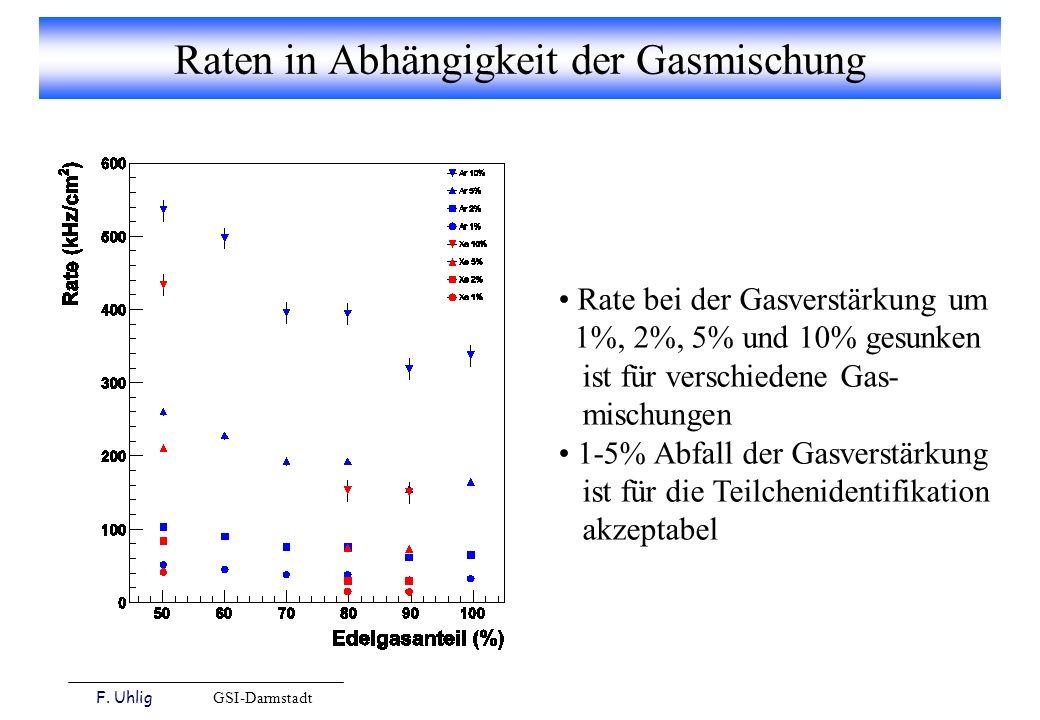 F. Uhlig GSI-Darmstadt Raten in Abhängigkeit der Gasmischung Rate bei der Gasverstärkung um 1%, 2%, 5% und 10% gesunken ist für verschiedene Gas- misc