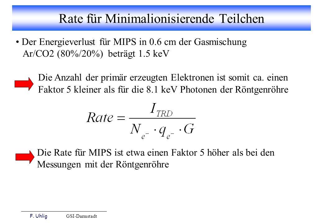F. Uhlig GSI-Darmstadt Rate für Minimalionisierende Teilchen Der Energieverlust für MIPS in 0.6 cm der Gasmischung Ar/CO2 (80%/20%) beträgt 1.5 keV Di