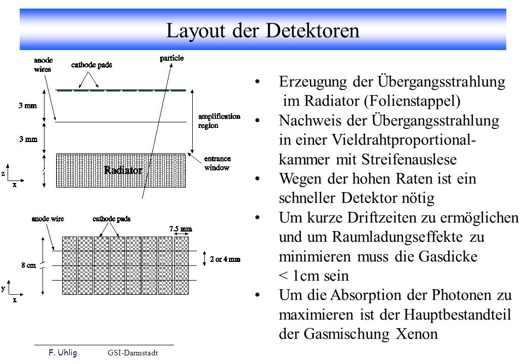 F. Uhlig GSI-Darmstadt Layout der Detektoren Erzeugung der Übergangsstrahlung im Radiator (Folienstappel) Nachweis der Übergangsstrahlung in einer Vie
