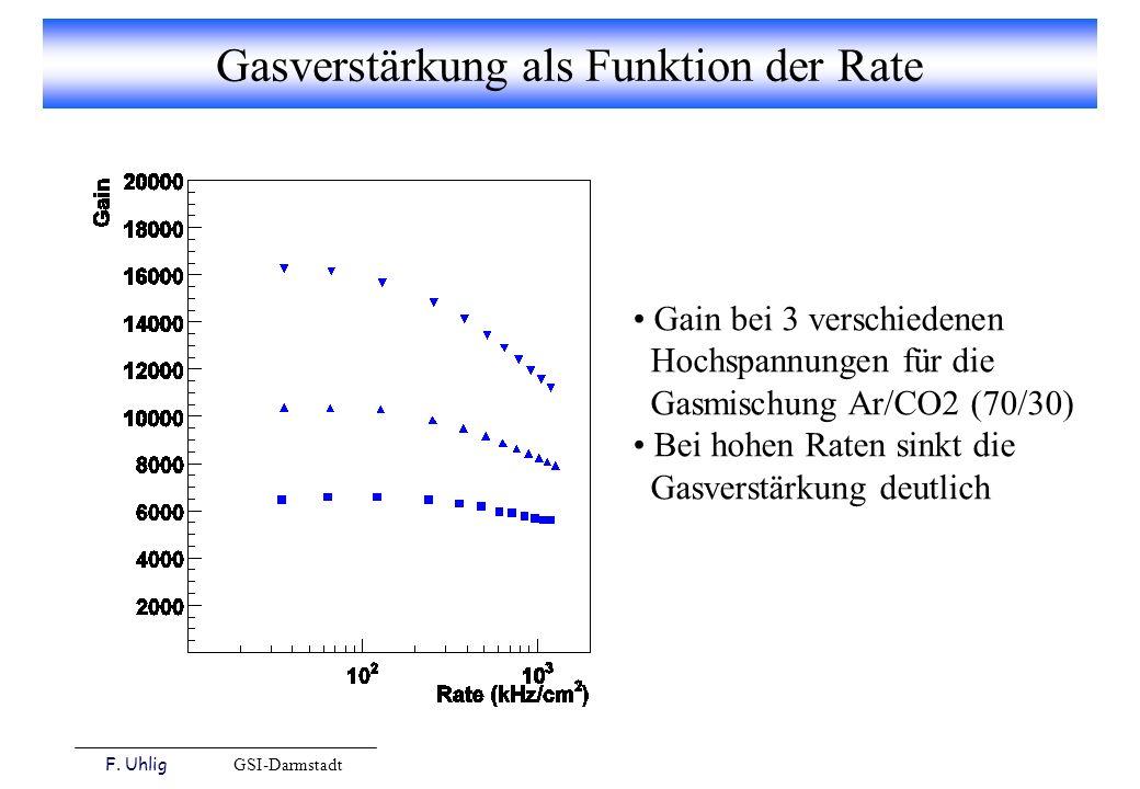 F. Uhlig GSI-Darmstadt Gasverstärkung als Funktion der Rate Gain bei 3 verschiedenen Hochspannungen für die Gasmischung Ar/CO2 (70/30) Bei hohen Raten