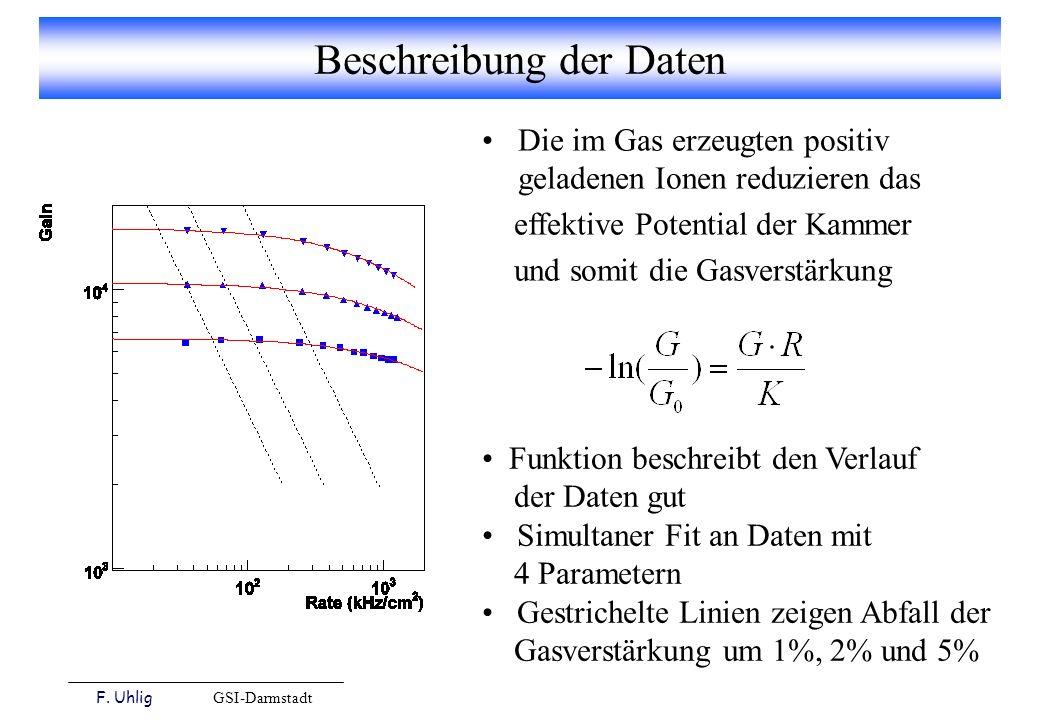 F. Uhlig GSI-Darmstadt Beschreibung der Daten Funktion beschreibt den Verlauf der Daten gut Simultaner Fit an Daten mit 4 Parametern Gestrichelte Lini