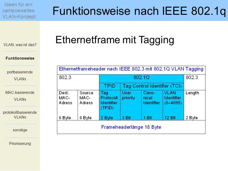 Ethernetframe mit Tagging VLAN, was ist das? Funktionsweise portbasierende VLANs MAC-basierende VLANs protokollbasierende VLANs sonstige Priorisierung