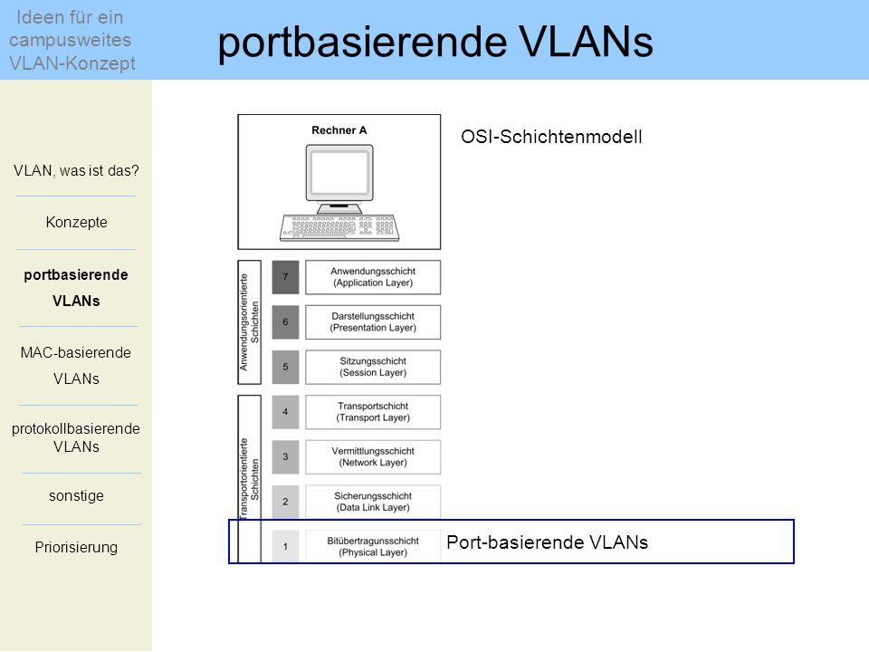 OSI-Schichtenmodell Port-basierende VLANs VLAN, was ist das? Konzepte portbasierende VLANs MAC-basierende VLANs protokollbasierende VLANs sonstige Pri